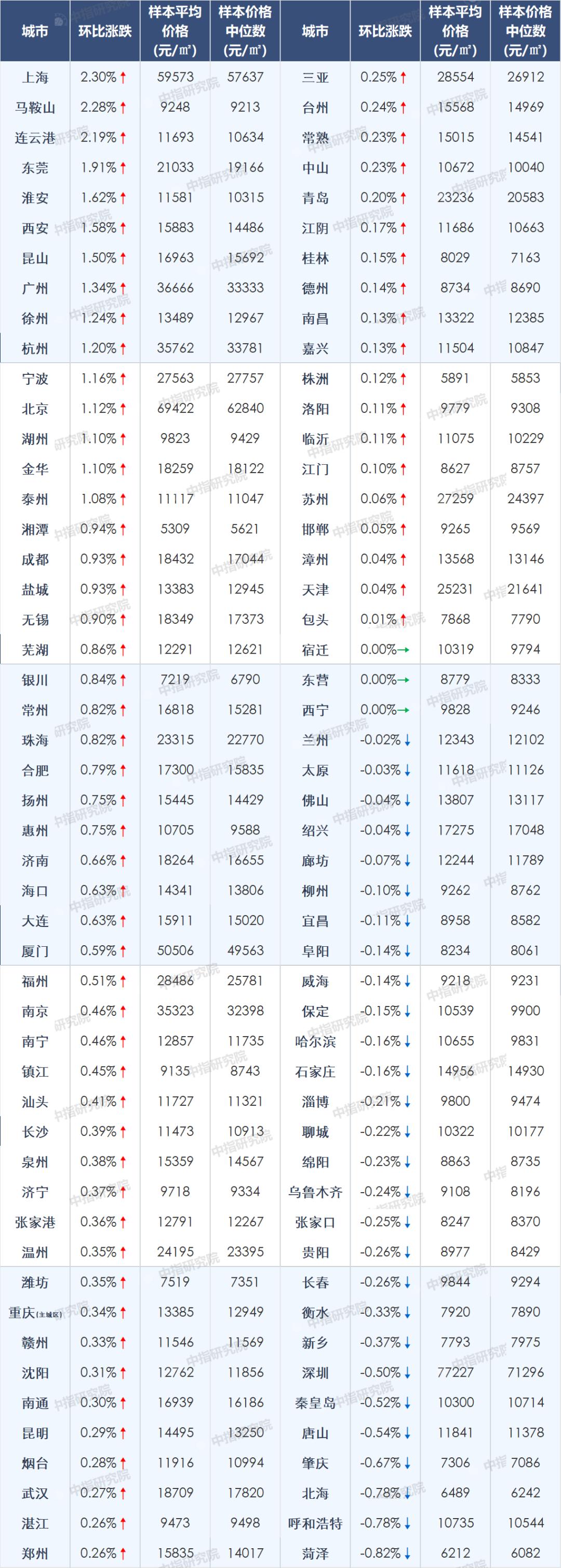 机构:4月份百城房价涨幅新房常州居首 二手房上海第一