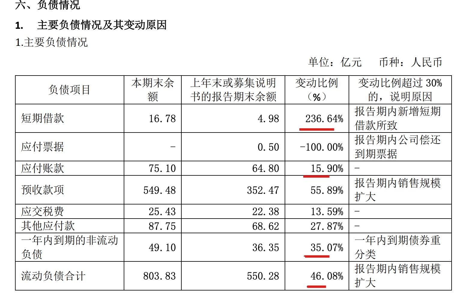 大华集团2020年营收增24.1% 总负债破千亿同比增长超三成
