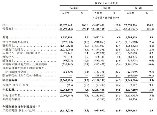 京东物流通过聆讯,三年累计净亏损90亿,预计今年亏损将显著增加