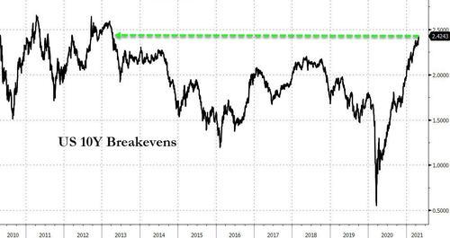 美国财长耶伦再度出面降温:通胀不足为虑