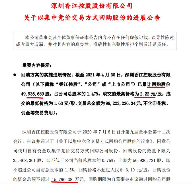 香江控股:涉资9922.32万元累计回购4993.7万股