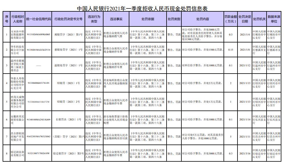 中国人民银行发布2021年一季度拒收人民币现金处罚情况
