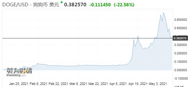 """数字货币再遭""""空袭"""" 投资大佬指责其没有内在价值"""