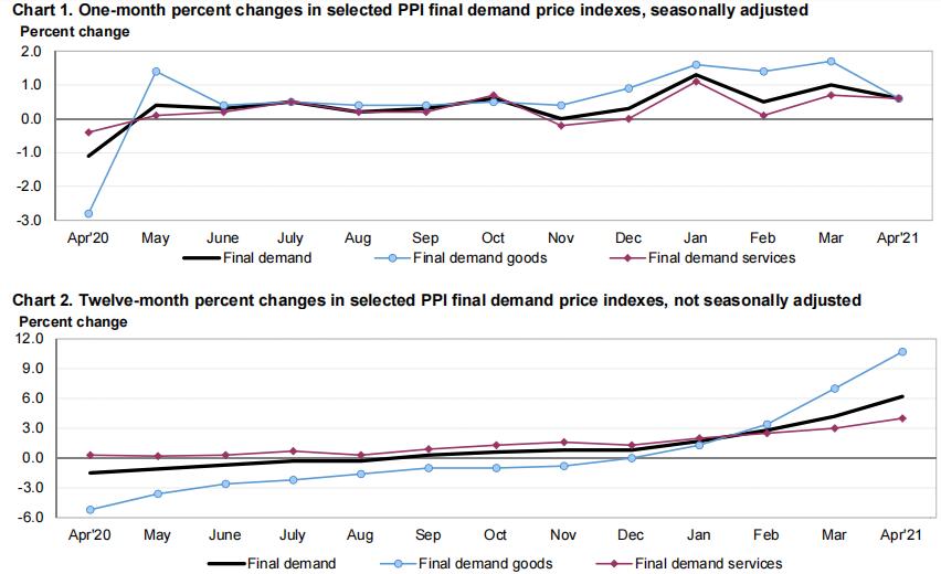 继CPI后生产价格也在飙升 美国4月PPI刷新历史新高