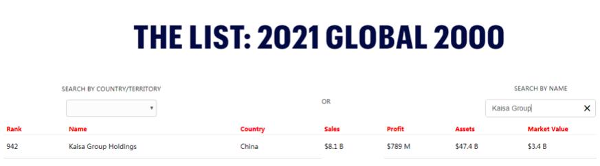 佳兆业位列福布斯全球企业2000强第942位 较2020年跃升215名