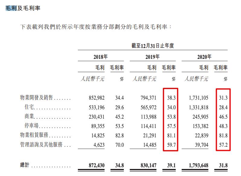 中亿基业赴港IPO:净利润8.427亿收入不稳定 与万科战略合作