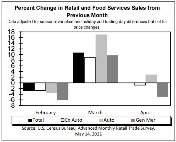 拜登天量刺激效果渐失 美国4月零售数据不及预期