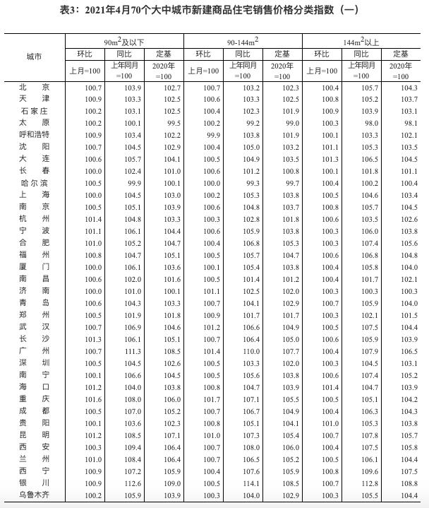 4月70城房价涨幅稳中略升 广州新房二手涨幅居一线城市之首
