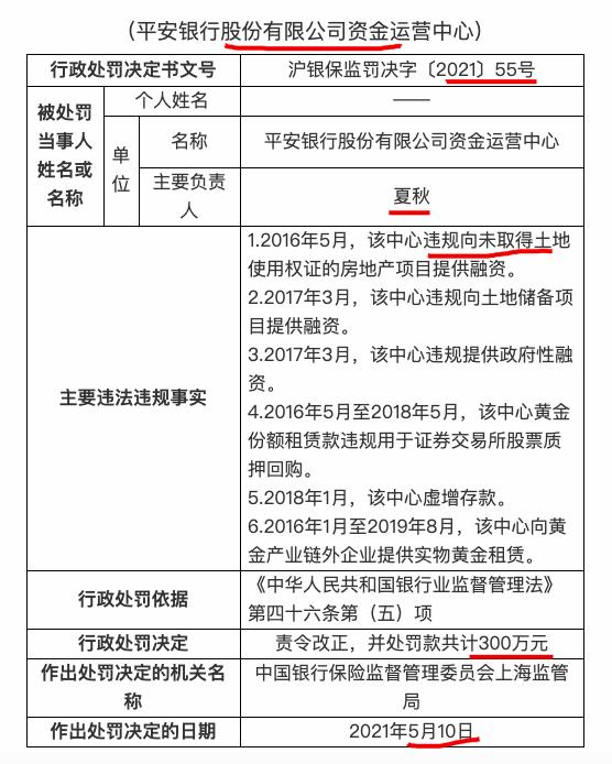 平安银行资金运营中心因违规为房地产项目融资等被罚300万元