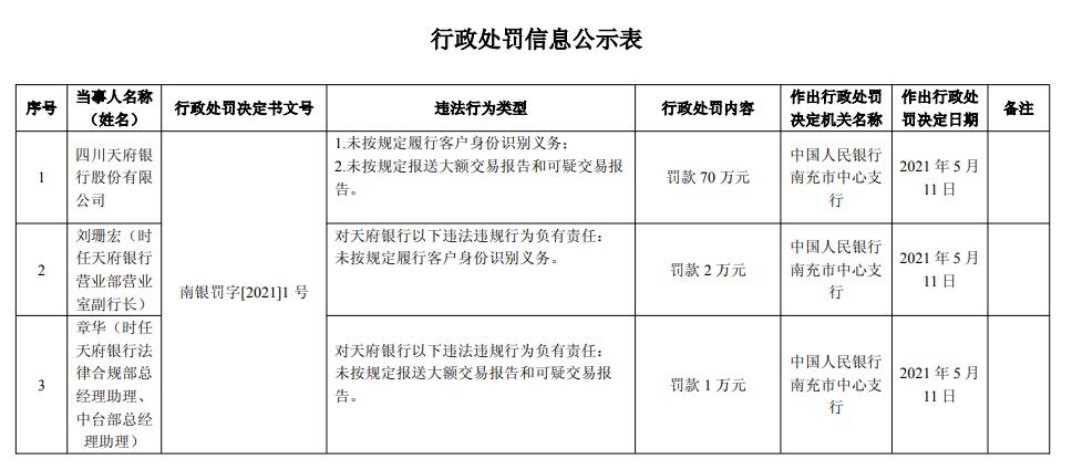 天府银行违反反洗钱规定被罚70万元 一季度净利润下滑近37%