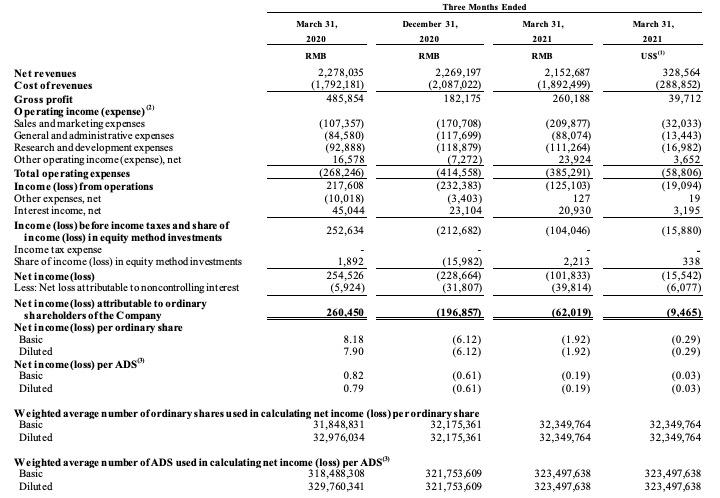 斗鱼一季度净利润亏损1亿元同比下滑140%,营收下滑5.5%