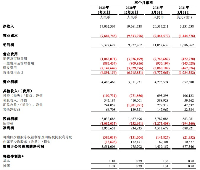 网易一季度净利润同比增长25%,在线游戏收入近150亿元