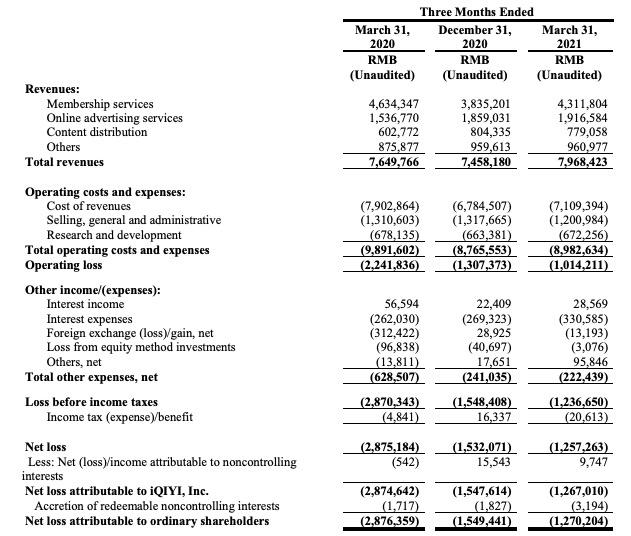 爱奇艺一季度净亏损13亿元,会员数量同比减少11.44%