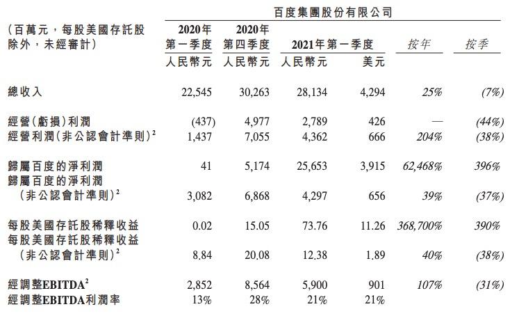 百度一季度实现营收281亿元,净利润同比增长39%环比下滑37%