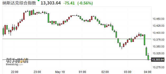 美股收盘:三大股指高开低走 新能源汽车股逆市上涨
