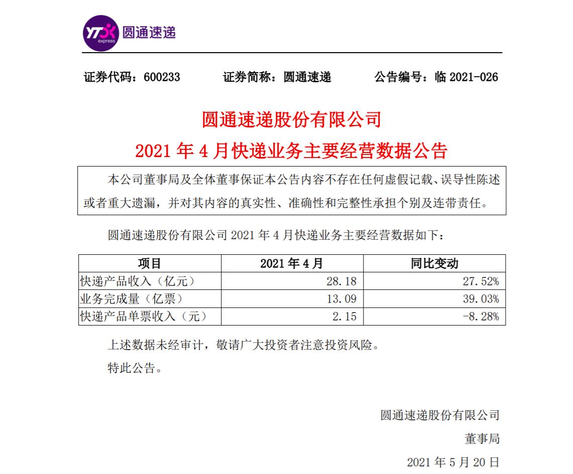 圆通速递4月快递产品收入28.18亿元 单票收入同比下降8.28%