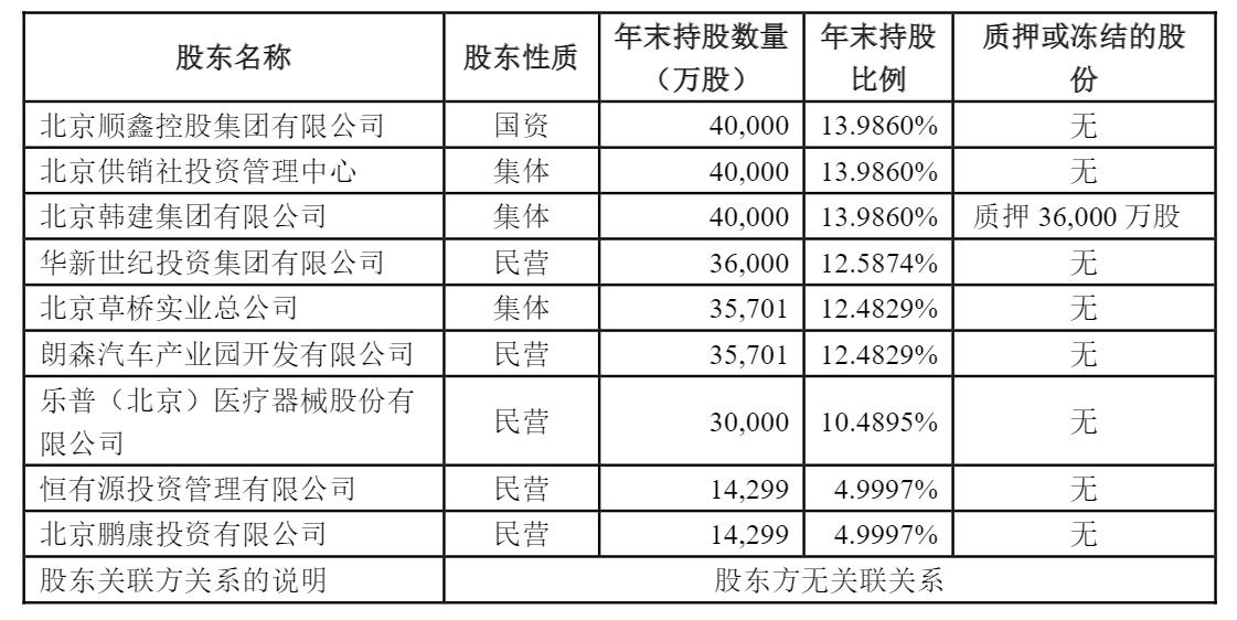 不到半年 北京人寿再遭股东转让股权 成立三年尚未盈利