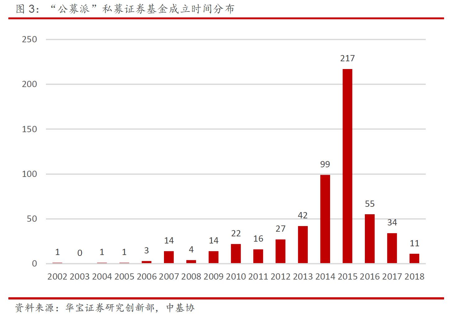 """今年来82位基金经理已离职 """"奔私""""热情显著下降"""