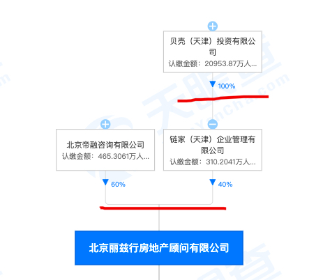 北京丽兹行房地产存在以隐瞒等不正当方式招揽业务被罚 为贝壳合营公司
