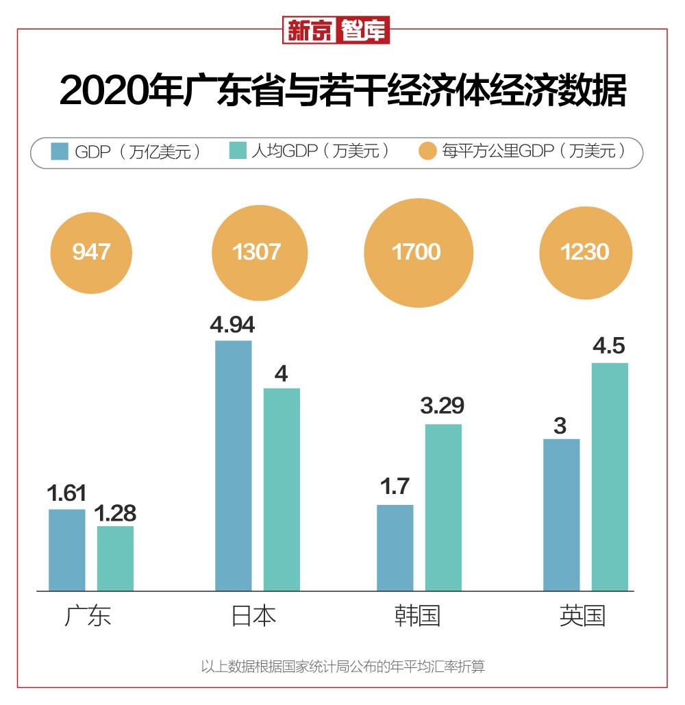 """人口规模首超日本,GDP赶超韩国,广东又""""开挂""""了"""