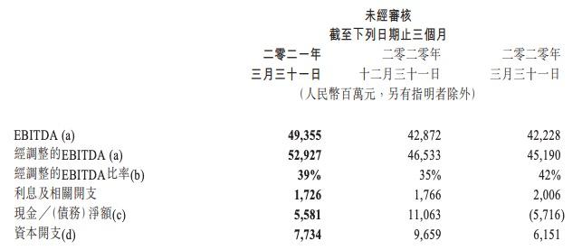 腾讯一季度营收1353亿元,净利润同比增长65%,人均月薪7.6万元