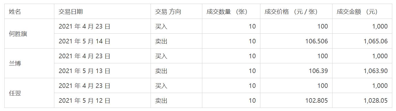 苏州银行董监高亲属买卖公司可转债 构成短线交易行为