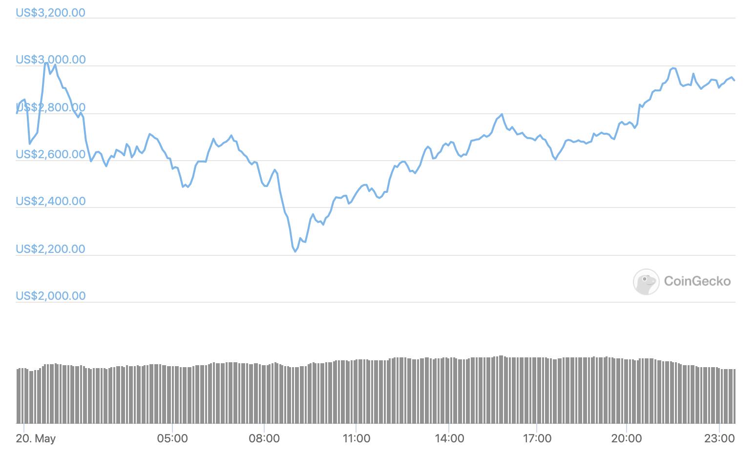 比特币24小时拉升近40% 加密货币市场已恢复元气?