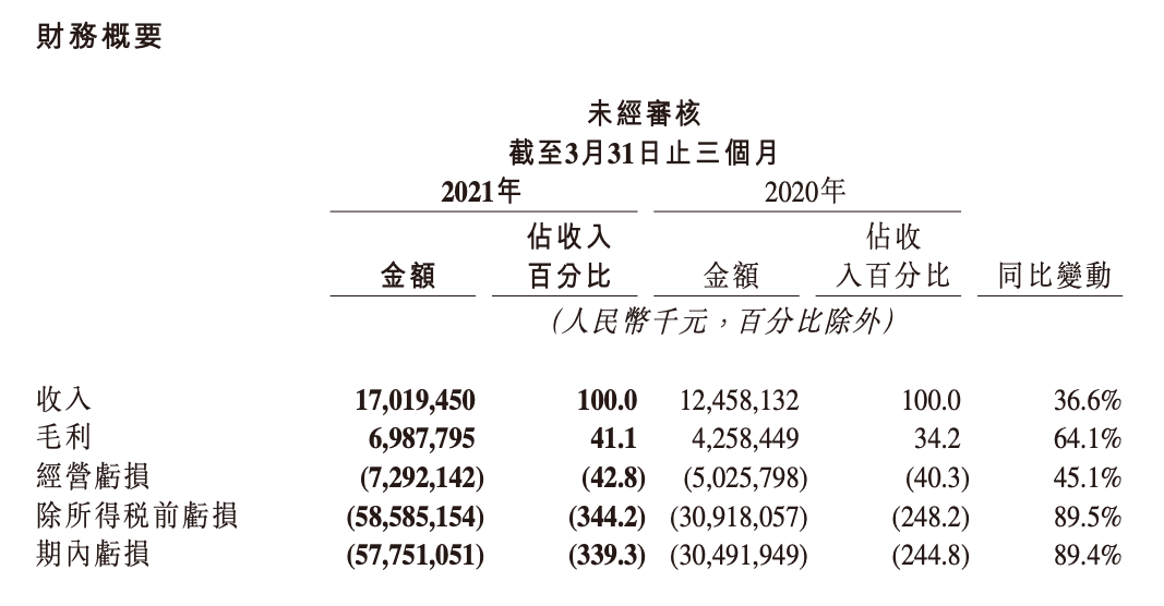 快手一季度亏损扩大至49亿 线上营销服务收入超总收入50%