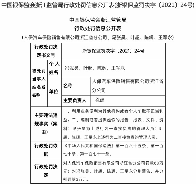 编制虚假报告等 人保汽车保险浙江分公司被罚60万