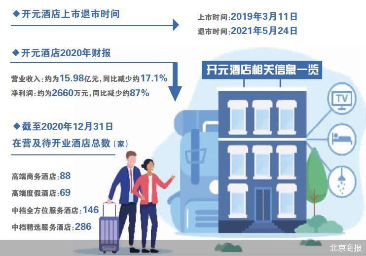 """开元酒店与港股""""告别"""" 退市后在中高端酒店市场未来几何"""