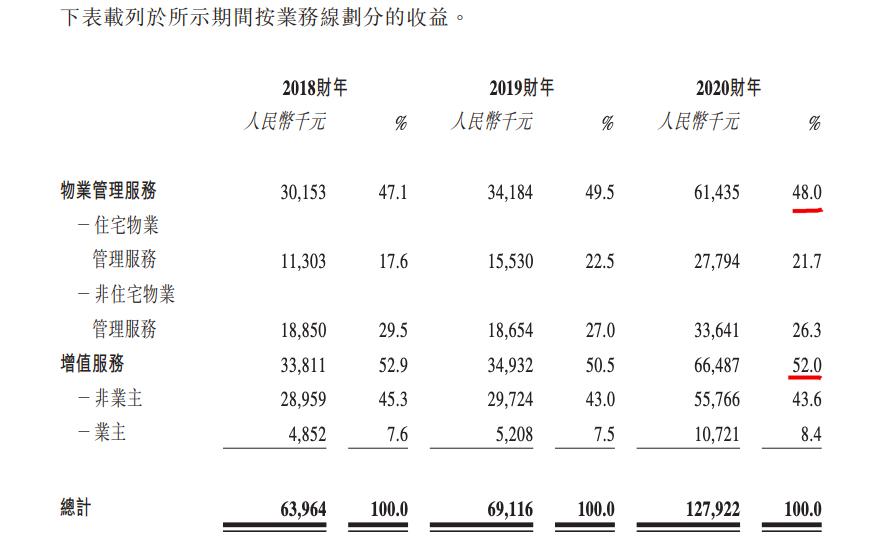 德商产投服务赴港IPO:突击收购致在管面积暴增 蔡奎家族信托参投