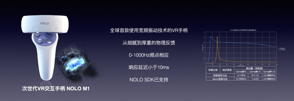配备次世代手柄,NOLO Sonic VR一体机首发价1999元