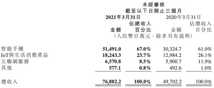 小米集团一季度业绩创历史新高,净利润61亿元同比增长163.8%
