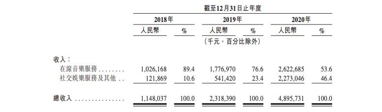 网易云音乐向港交所提交IPO申请:去年净亏损扩大至30亿元,存监管风险