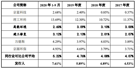 卓锦环保科创板IPO过会:一季度增收不增利,毛利率整体呈下滑趋势