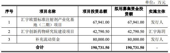 汇宇制药科创板IPO过会:高频率开会遭问询 学术推广费三年9.65亿