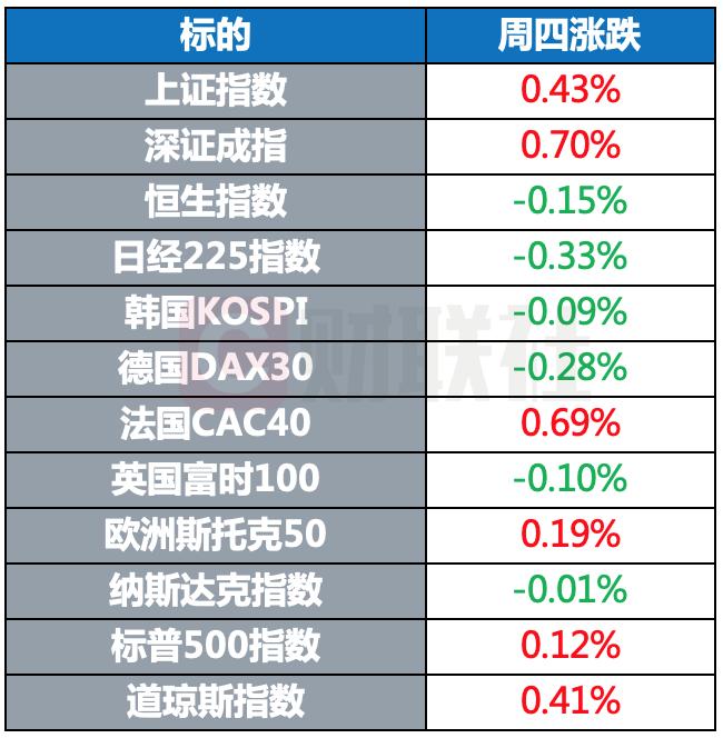 全球股市涨跌不一 大宗商品多数上涨 黄金期货小幅下跌