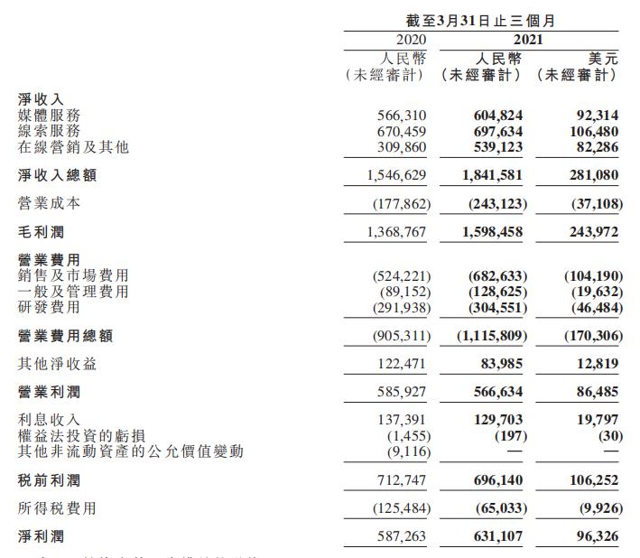 汽车之家一季度营收增长19.1%  其中数据产品收入增长64.9%