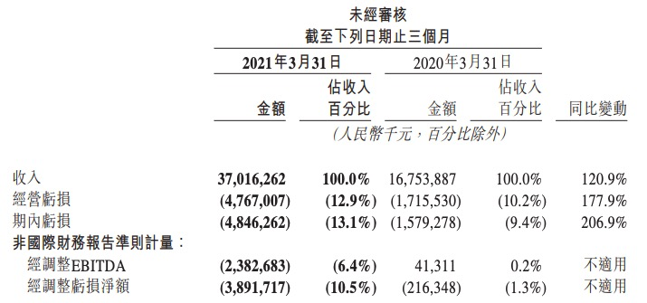 美团一季度营收增长121%亏损扩大至48.5亿元,外卖业务由亏转盈