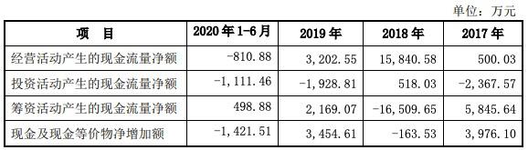 联科科技IPO获批文:毛利率呈下滑趋势,关联交易凶猛