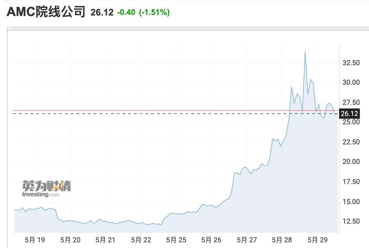 美股收盘:三大股指集体收涨 标普500指数实现三连阳