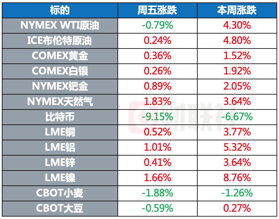 全球股市多数上涨,比特币大跌9%,原油一周上涨超4%