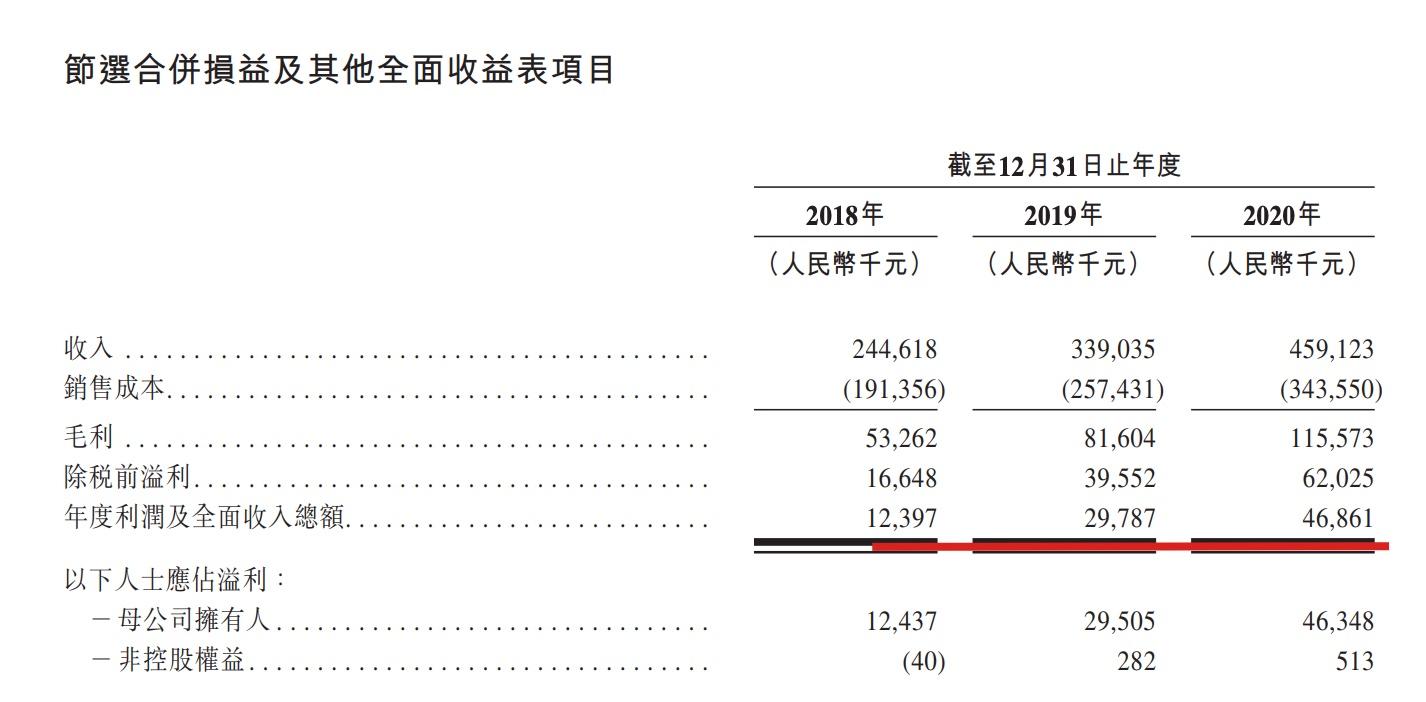 祥生活服务赴港IPO:收入4.59亿应收款占据近4成 多次遭行政处罚