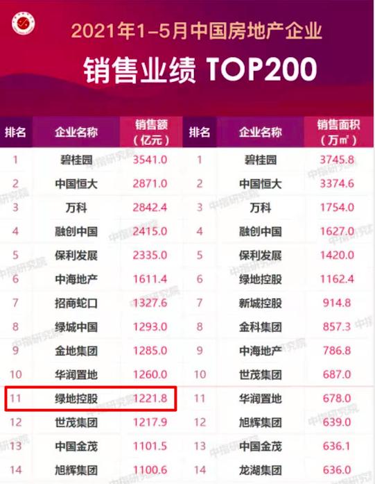 绿地控股继4月份跌出TOP10后5月份再次无缘TOP10