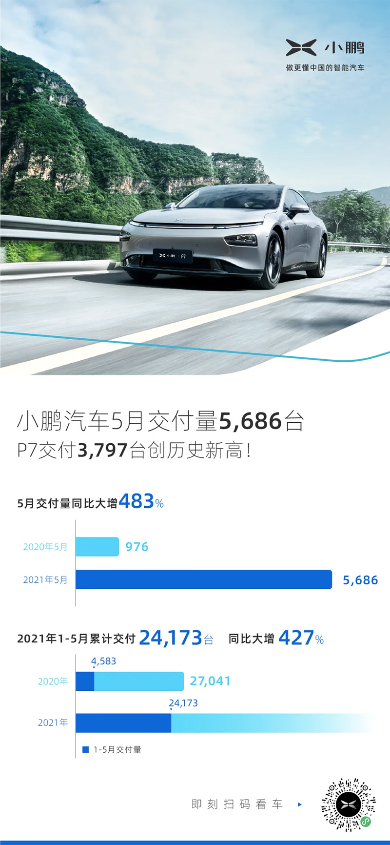 小鹏汽车5月交付量同比大增483% 今年累计交付量是去年同期5倍多
