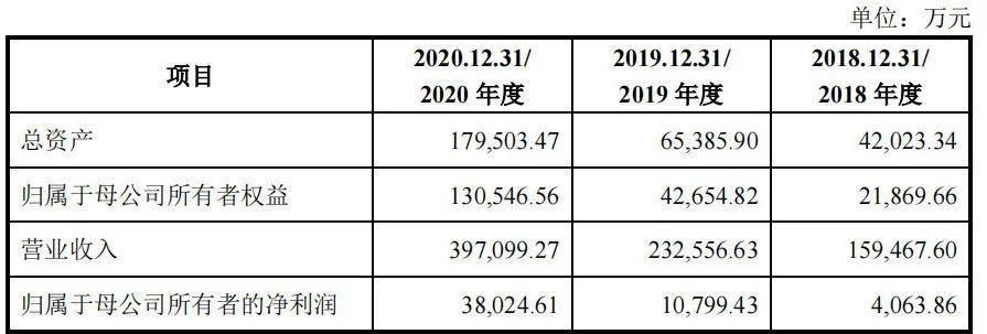 出身于郑州!致欧家居创业板即将上市 2020年净利润3.8亿元