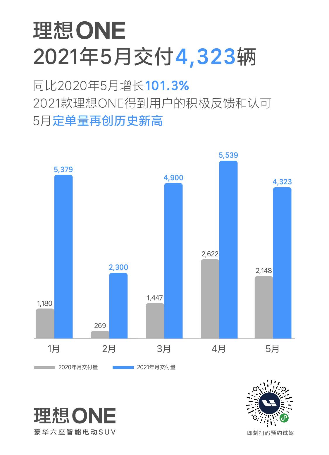 理想汽车月交付4323辆,同比增长101.3%环比下降21.95%