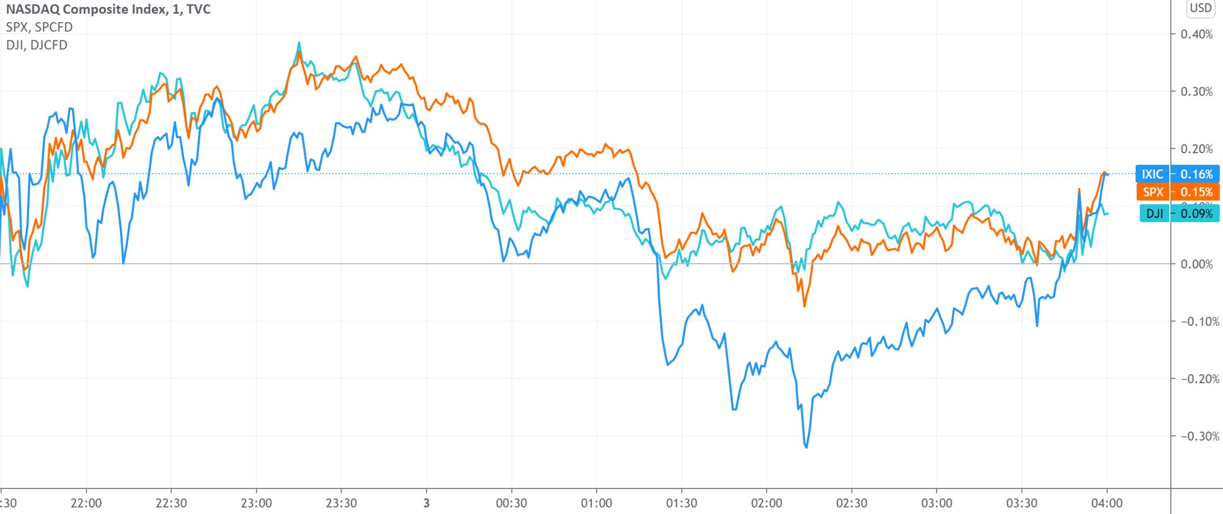 美股收盘:WSB概念遭疯炒AMC院线单日翻倍 年内累计涨2850%
