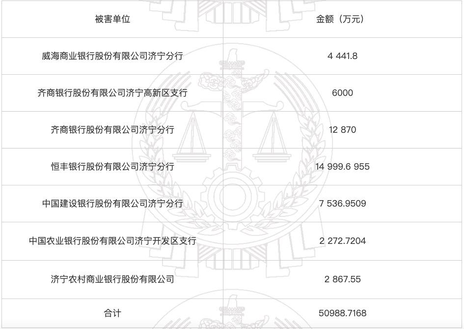 六家银行被萝卜章骗贷5.17亿元,恒丰银行1.5亿齐商银行1.89亿尚未还清