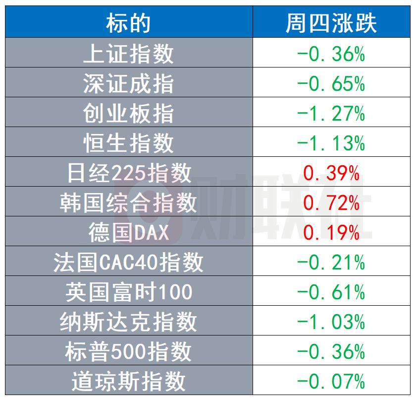 全球股市涨跌不一 美元强势反弹 大宗商品普遍下跌